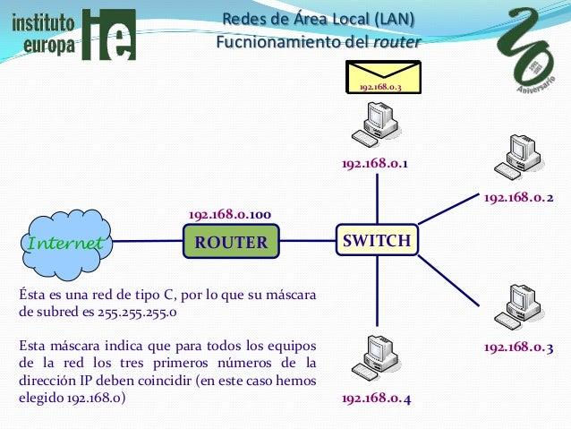 Redes de Área Local (LAN)                               Fucnionamiento del router                                         ...