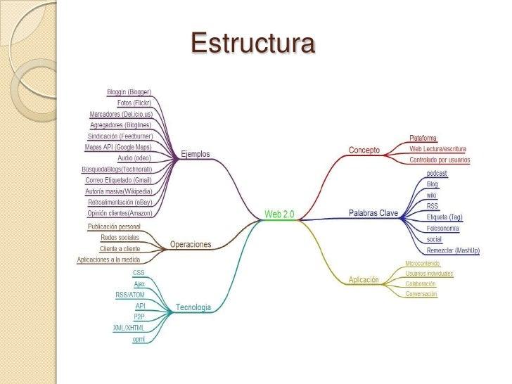 Estructura<br />