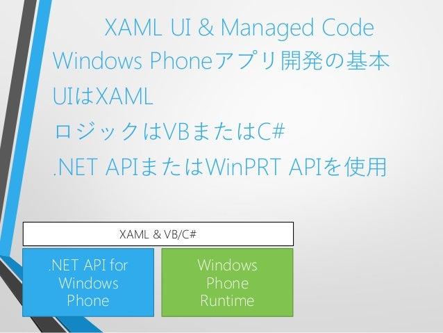 XAML UI & Managed CodeWindows Phoneアプリ開発の基本UIはXAMLロジックはVBまたはC#.NET APIまたはWinPRT APIを使用.NET API forWindowsPhoneWindowsPhone...