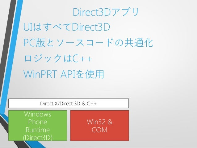 Direct3DアプリUIはすべてDirect3DPC版とソースコードの共通化ロジックはC++WinPRT APIを使用WindowsPhoneRuntime(Direct3D)Win32 &COMDirect X/Direct 3D & C++