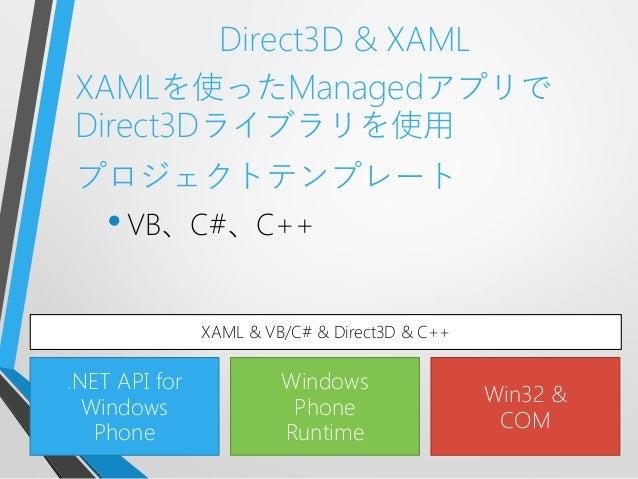 Direct3D & XAMLXAMLを使ったManagedアプリでDirect3Dライブラリを使用プロジェクトテンプレート•VB、C#、C++.NET API forWindowsPhoneWindowsPhoneRuntimeWin32 &...