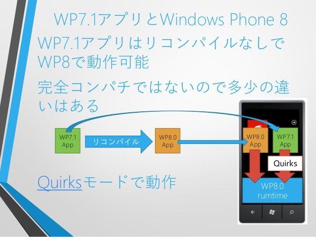 WP7.1アプリとWindows Phone 8WP7.1アプリはリコンパイルなしでWP8で動作可能完全コンパチではないので多少の違いはあるQuirksモードで動作 WP8.0rumtimeWP7.1AppWP7.1AppWP8.0AppWP8...