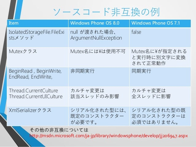 ソースコード非互換の例Item Windows Phone OS 8.0 Windows Phone OS 7.1IsolatedStorageFile.FileExistsメソッドnull が渡された場合、ArgumentNullExcept...