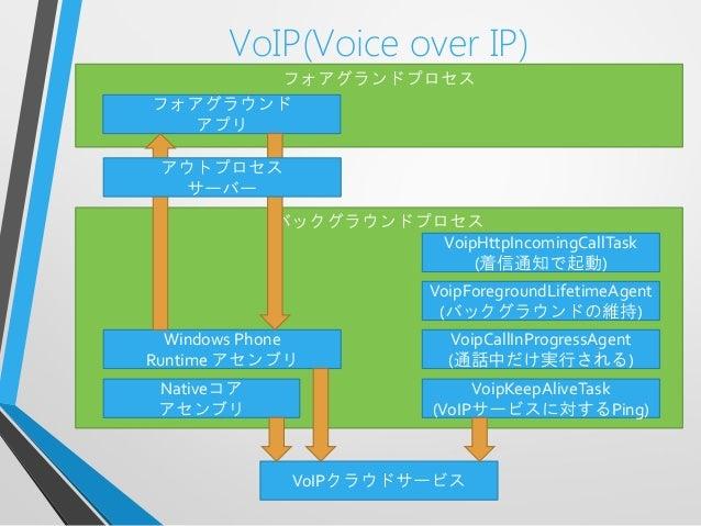 VoIP(Voice over IP)フォアグランドプロセスバックグラウンドプロセスフォアグラウンドアプリWindows PhoneRuntime アセンブリNativeコアアセンブリVoipHttpIncomingCallTask(着信通知で...