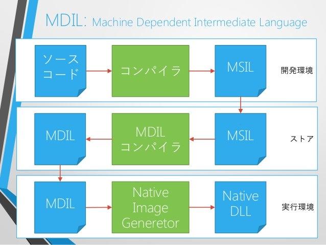 実行環境開発環境ストアMDIL: Machine Dependent Intermediate LanguageソースコードMSILコンパイラMDILコンパイラMSILMDILMDILNativeImageGeneretorNativeDLL