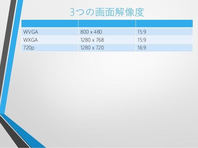 3つの画面解像度WVGA 800 x 480 15:9WXGA 1280 x 768 15:9720p 1280 x 720 16:9
