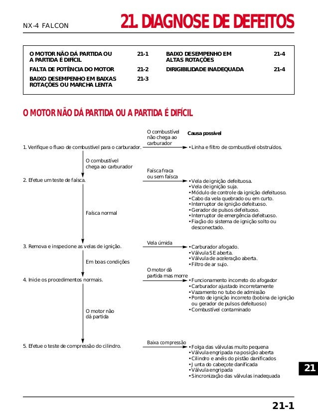 21. DIAGNOSE DE DEFEITOS O MOTOR NÃO DÁ PARTIDA OU 21-1 A PARTIDA É DIFÍCIL FALTA DE POTÊNCIA DO MOTOR 21-2 BAIXO DESEMPEN...