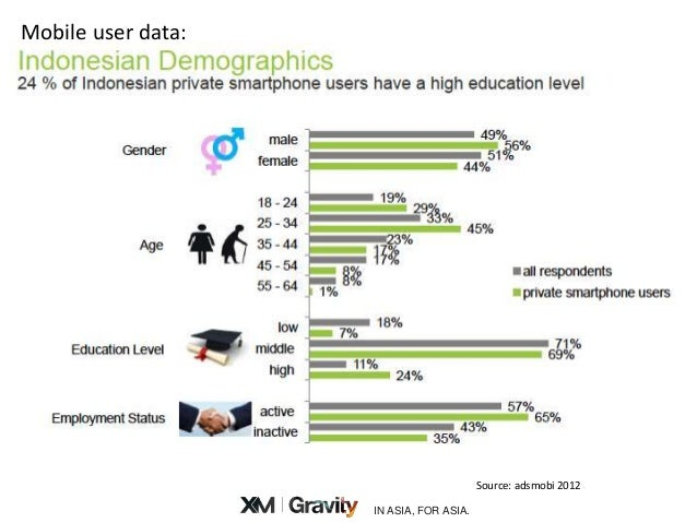 tv vs. online in indonesia 2013 - Mobile Tv Indonesia