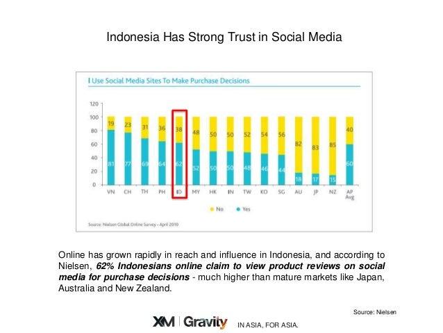 TV vs Online in Indonesia 2020