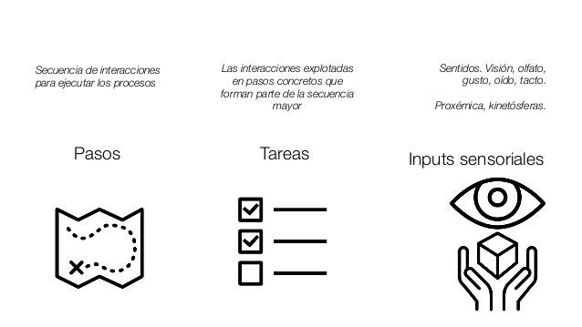 Pasos Secuencia de interacciones para ejecutar los procesos Tareas Las interacciones explotadas en pasos concretos que for...