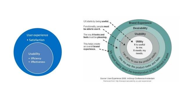 """Identificando """"Puntos de contacto"""" (PDC) Pre-servicio Servicio Post Servicio Expectativas Experiencias Satisfacción"""