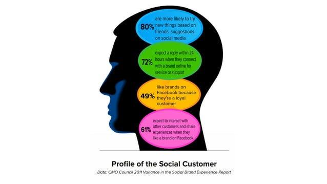 1. Identificar al cliente. / Persona 2. Identificar las fases de relación 3. Identificar motivaciones y dudas 4. Mapear los p...
