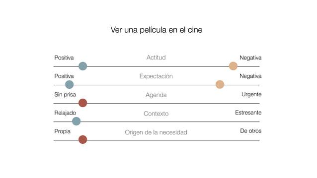1. Generar un escenario de uso. [Si ya lo tienen desarrollado, mejor :) ] 2. Mapear en el papel. Según los miedos y motiva...