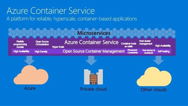 Boris Devouge  UK Azure Containers Service