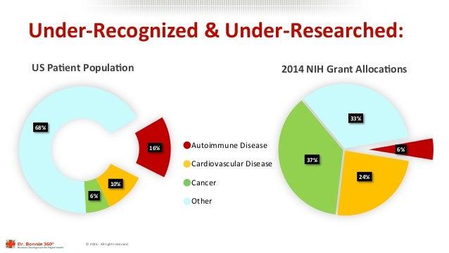 ©2016-Allrightsreserved. Under-Recognized&Under-Researched:  16% 10% 6% 68% USPa@entPopula@on 6% 24% 3...