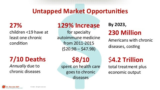 ©2016-Allrightsreserved. UntappedMarketOpportuni@es By2023, 230Million Americanswithchronic diseases,cosL...