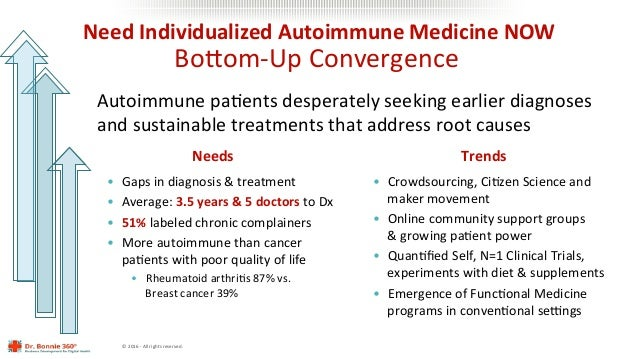 ©2016-Allrightsreserved. NeedIndividualizedAutoimmuneMedicineNOW BoMom-UpConvergence AutoimmunepaLentsdespe...