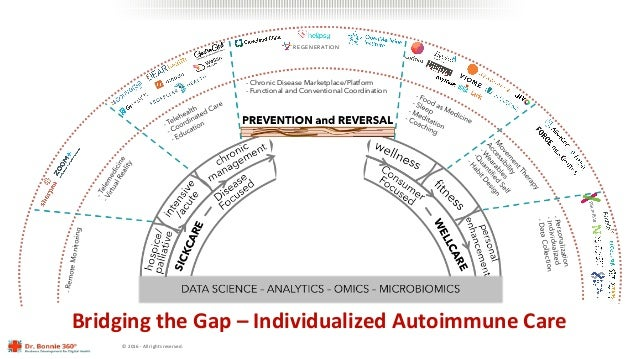 ©2016-Allrightsreserved. -RemoteMonitoring - Chronic Disease Marketplace/Platform - Functional and Conventional Coor...