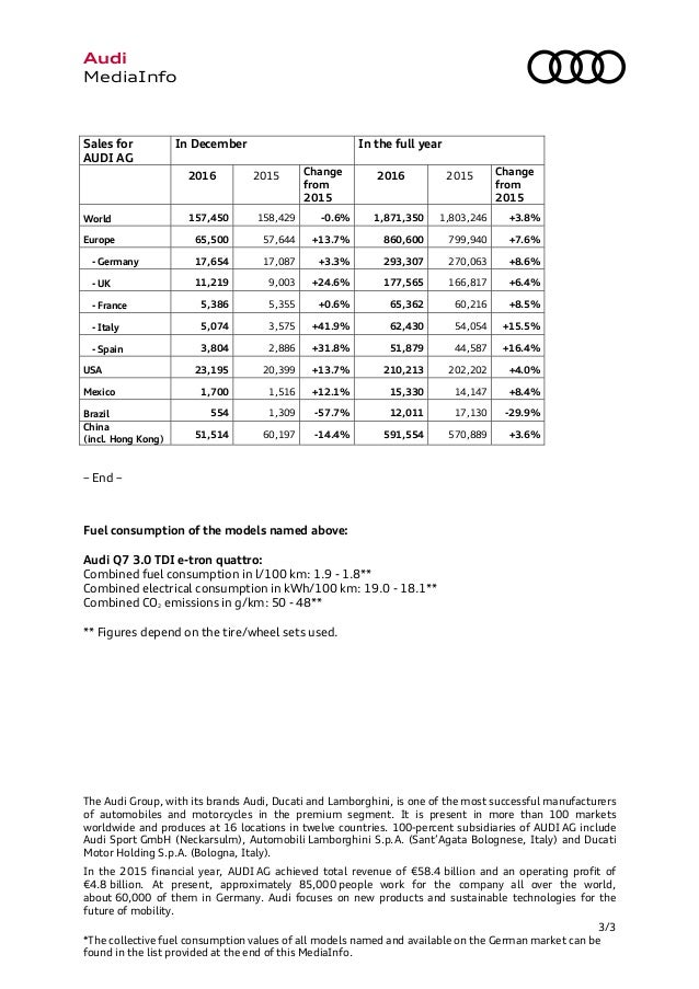 Audi Global Sales Report - Audi worldwide