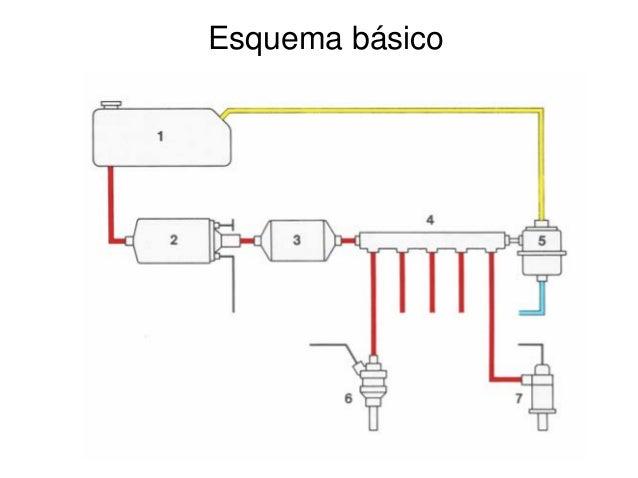 Sistema de inyeccion a gasolina