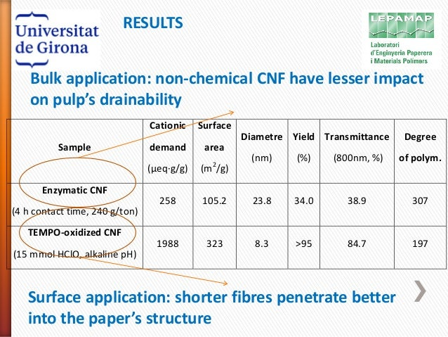 Nanofibrillated cellulose incorporation, in bulk and surface, to pape…