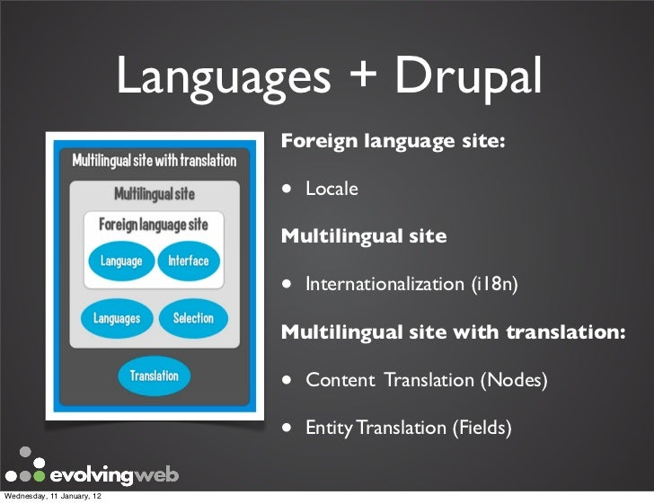drupal node reference multilingual dating
