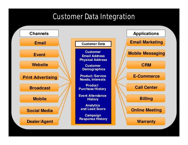 effectiveness of internet marketing in meeting customer need for a selected business Meeting customer expectation the internet continues to expand customer expectations and this is a challenge to all online businesses the 24/7 availability and convenience of the internet has been reinforced with increased personalisation and price transparency.