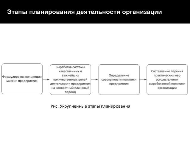 Рис. Сетевой график IT-проекта  Этапы планирования деятельности организации  Рис. Укрупненные этапы планирования
