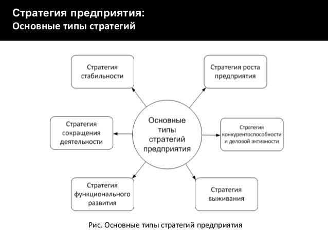 Рис. Сетевой график IT-проекта  Стратегия предприятия: Основные типы стратегий  Рис. Основные типы стратегий предприятия
