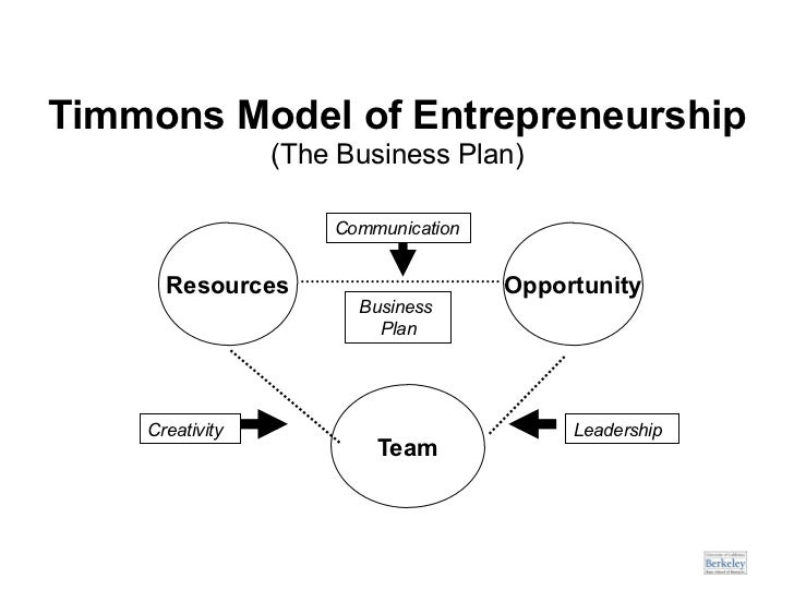 Timmons Model of Entrepreneurship (The