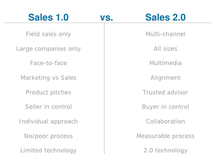 Actionable Strategies for Driving Sales and Increasing ROI