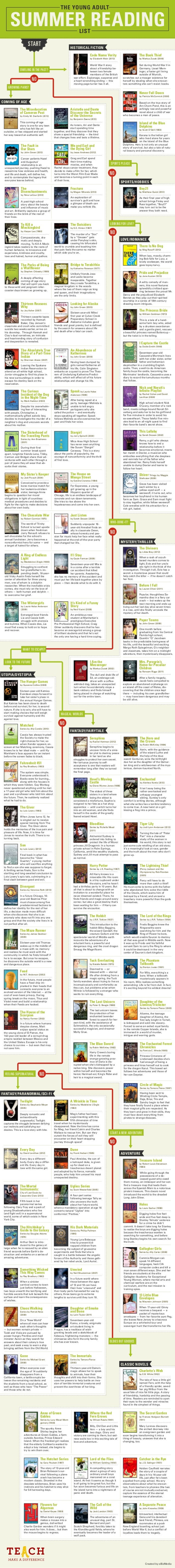 THE YOUNG ADULT  SUMMER READING LIST  START  HISTORICAL FICTION Code Name Verity  The Book Thief  by Elizabeth Wein (2012)...