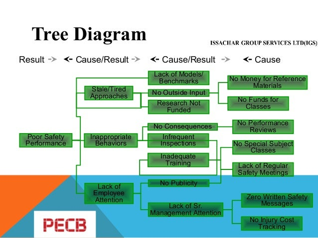 How to determine the root cause analysis techniques in a management s materials machinery other 16 tree diagram ccuart Choice Image