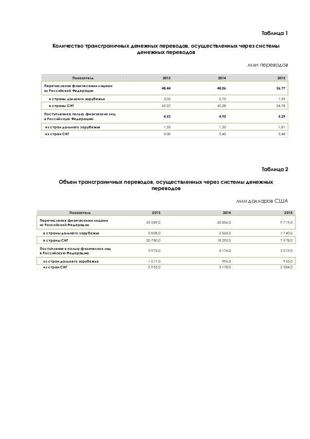 Таблица 1 Количество трансграничных денежных переводов, осуществленных через системы денежных переводов млн переводов Пока...
