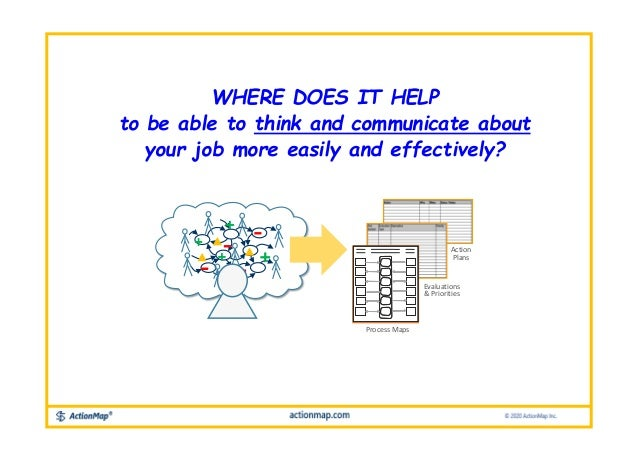 Process Maps Evaluations & Priorities Action Plans WHERE DOES IT HELP to be able to think and communicate about your job m...