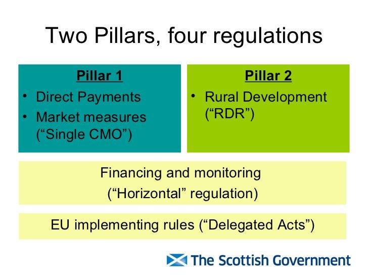 """Two Pillars, four regulations <ul><li>Pillar 1 </li></ul><ul><li>Direct Payments </li></ul><ul><li>Market measures (""""Singl..."""