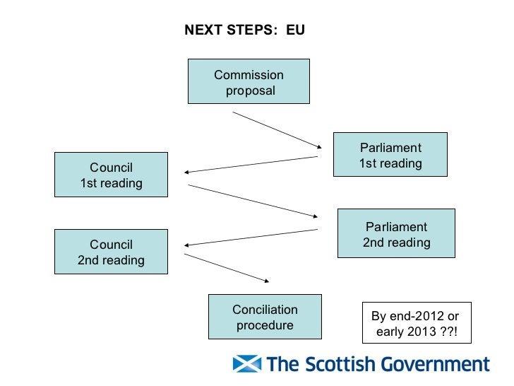 Commission proposal Parliament 1st reading Council 1st reading Parliament 2nd reading Council 2nd reading Conciliation pro...