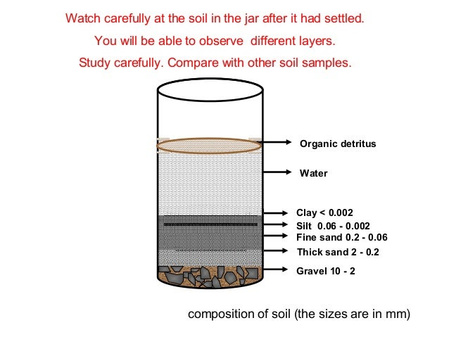 012 analysis of soil composition for Nature and composition of soil