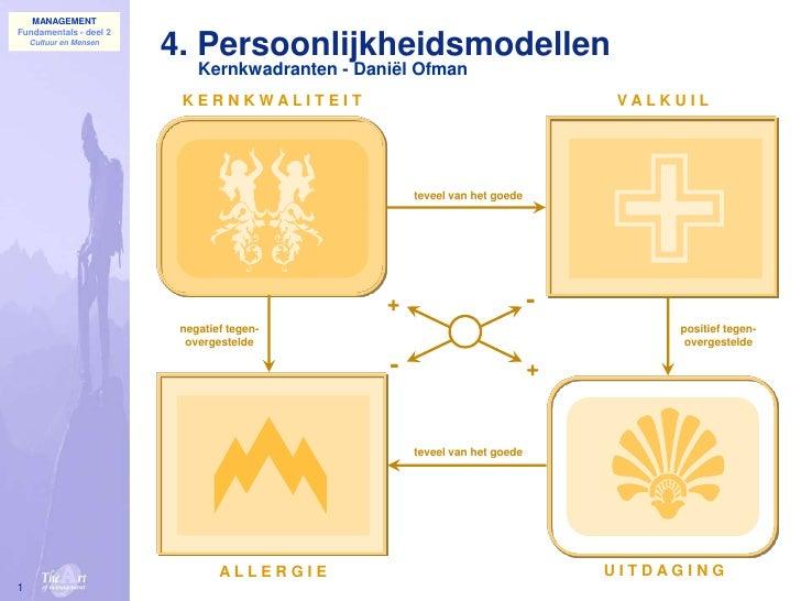 1<br />4. Persoonlijkheidsmodellen<br />Kernkwadranten - Daniël Ofman<br />K E R N K W A L I T E I T<br />V A L K U I L<br...
