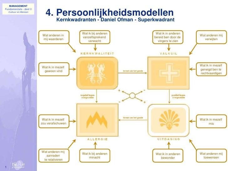 1<br />4. Persoonlijkheidsmodellen<br />Kernkwadranten - Daniel Ofman - Superkwadrant<br />Wat ik bij anderen<br />vanzelf...