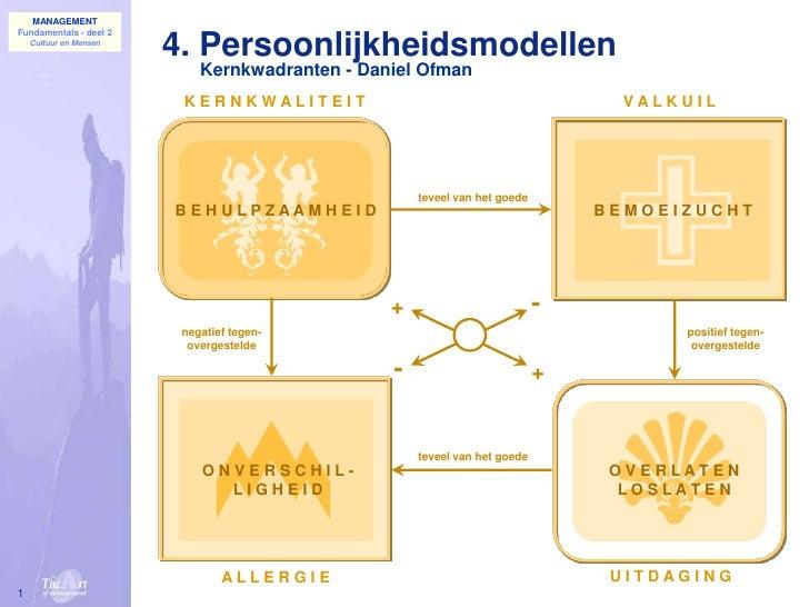 1<br />4. Persoonlijkheidsmodellen<br />Kernkwadranten - Daniel Ofman<br />K E R N K W A L I T E I T<br />V A L K U I L<br...