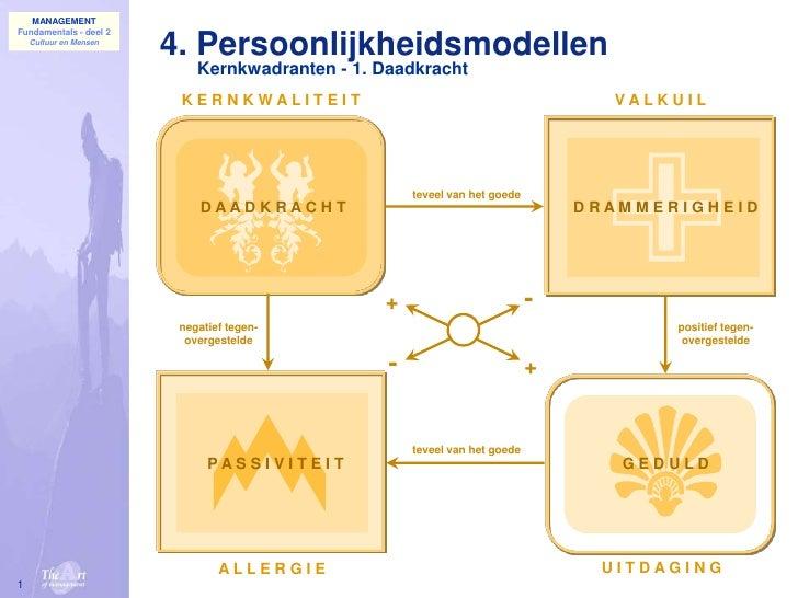 1<br />4. Persoonlijkheidsmodellen<br />Kernkwadranten - 1. Daadkracht<br />K E R N K W A L I T E I T<br />V A L K U I L<b...