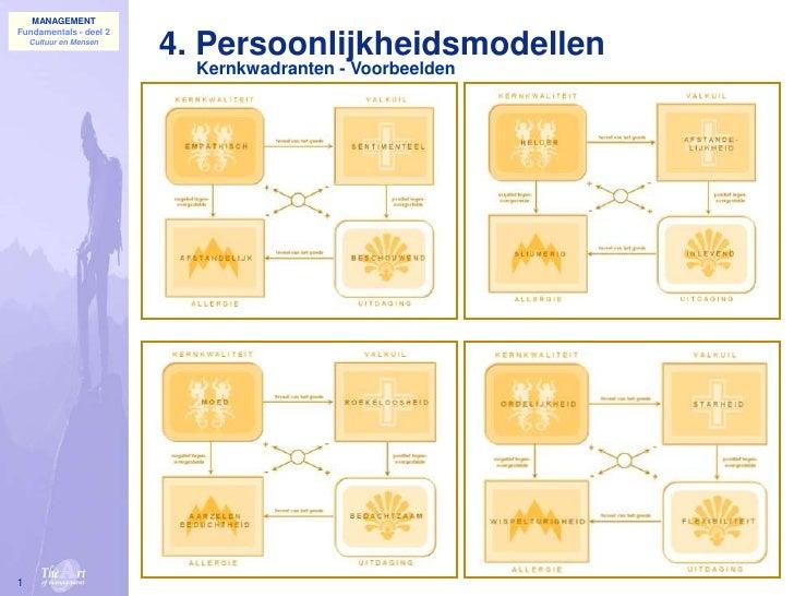 MANAGEMENT Fundamentals - deel 2     Cultuur en Mensen                         4. Persoonlijkheidsmodellen                ...