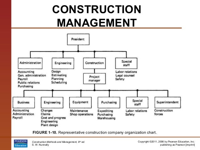 integrated organizational structure in the construction industry Large or small, every organization should operate with a defined organizational structure a well thought out and strategic business configuration clarifies reporting relationships and.