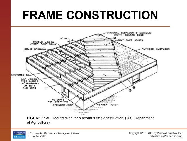 How To Build An A Frame For Construction