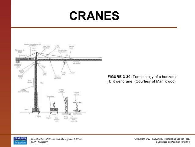 Jib Crane Nomenclature : Pp
