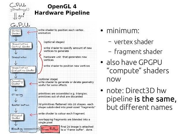 Computer Graphics - Lecture 01 - 3D Programming I