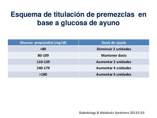 Uso de insulina en la práctica médica
