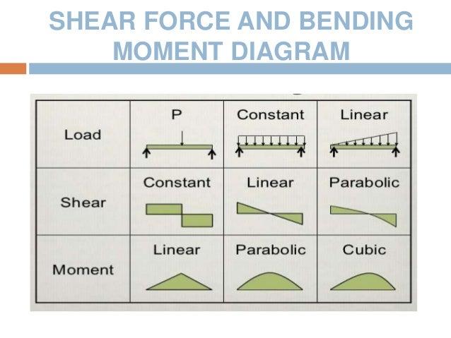 stress strain curve shear force and bending moment rh slideshare net Shear Moment Diagram Distributed Load Shear Moment Diagram Tables