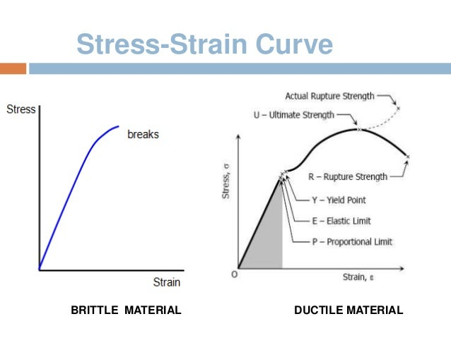 how to draw stress and strain distribution diagrams